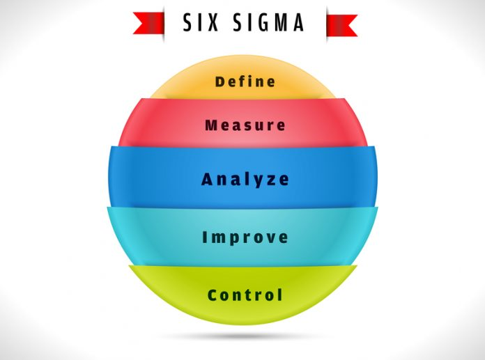 DMAIC-Five Phases of Lean Six Sigma